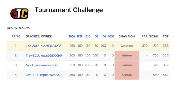 espn-tournament-challenge-march-madness
